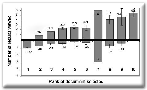 Wyniki badania klikalności wyników wyszukiwania Google - czas zastanawiania się