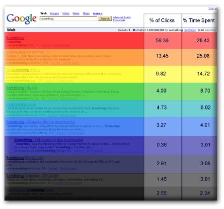 Wyniki badania klikalności wyników wyszukiwania Google
