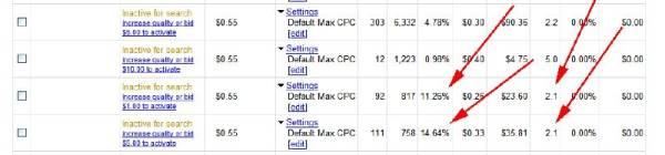 konto adwords Quality Score i Professional Search Marketing