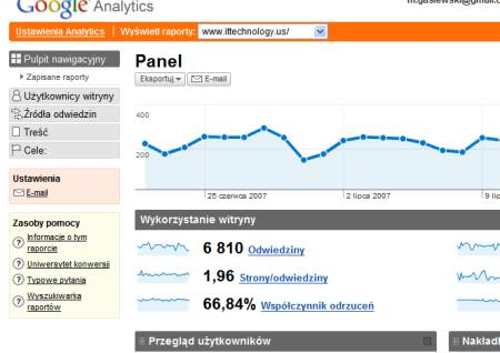 Google Analytics po polsku
