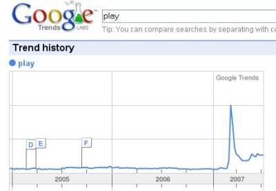Google Trends w praktyce