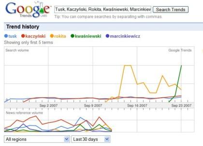 wybory 2 Google Trends aktualizowany co godzinę