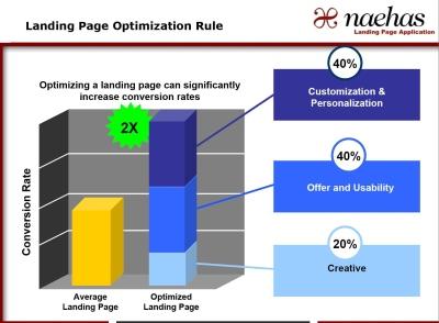 raport optymalizacja strony docelowej Raport   Optymalizacja strony docelowej