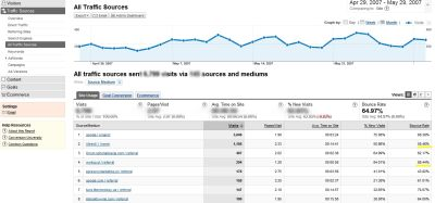 adwords wskaznik odrzucen 2 Najważniejsze obserwacje w Google Analytics   podstawy