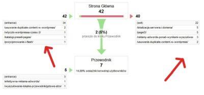 Funkcjonalność badania celów w Google Analytics