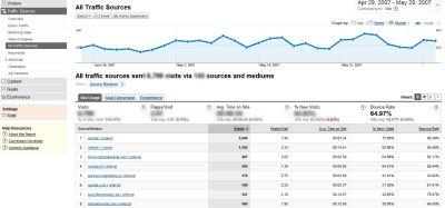 zrodla ruchu 2 Najważniejsze obserwacje w Google Analytics   podstawy