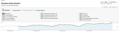 Porównaj dwa parametry w Google Analytics