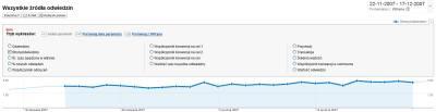 Porównaj jeden parametr w Google Analytics