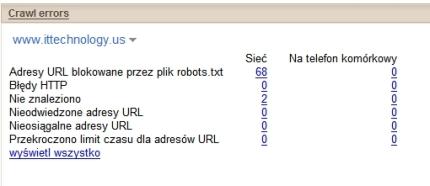Indeksowanie witryny wGoogle