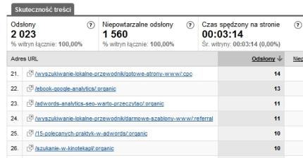 Przyrost procentowy ilości użytkowników z wyników organicznych wyszukiwarek dla 10 najważniejszych podstron serwisu