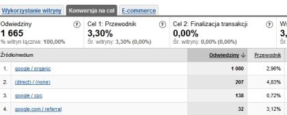 Porównanie zwrotu z inwestycji z innymi kanałami zdobywania ruchu internetowego