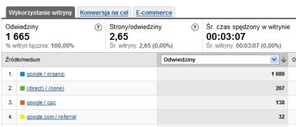 Przyrost ilości użytkowników z wyników organicznych wyszukiwarek