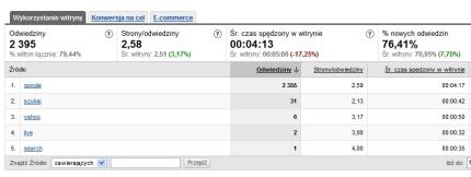 Wzrost procentowy zaangażowanie użytkowników dla wyników organicznych wyszukiwarek