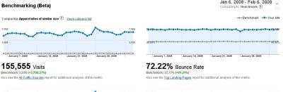 Benchmarking kategorii w Google Analytics
