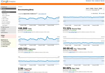 benchmarking wertykalny Benchmarking kategorii w Google Analytics