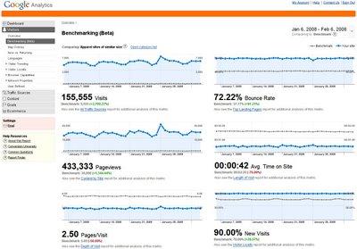 Nowe funkcjonalności Google Analytics