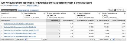 google analytics 3b Przydatny skrypt dla Ecommerce w Google Analytics