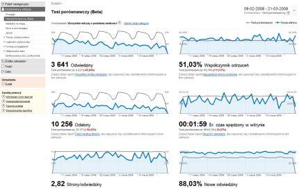 przyklad google analytics 2 Benchmarking kategorii Google Analytics już działa