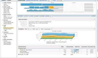 adcenter analytics konwersje 2 Microsoft adCenter Analytics