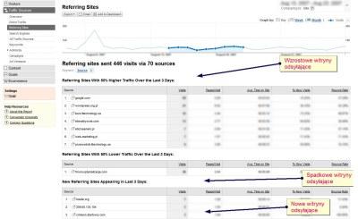 Informacje o zmianach w ruchu internetowym pochodzącym z stron odsyłających w interfejsie Google Analytics