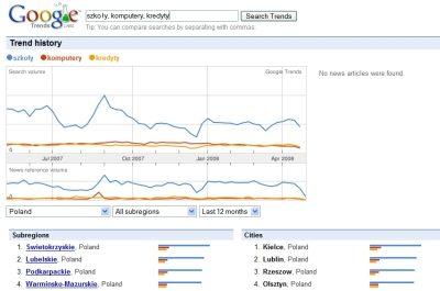 Wyniki różnych zapytań w narzędziu Google Trends