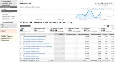 wyszukiwarka google analytics 2 Śledzenie stron błędu za pomocą Google Analytics