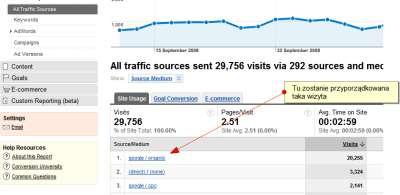Śledzenie w Google Analytics - jak pokazywany jest ruch organiczny z Google w interfejsie