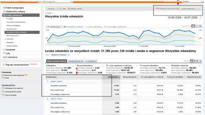 Segmenty wbudowane w Google Analytics - źródła ruchu, a rodzaj użytkowników