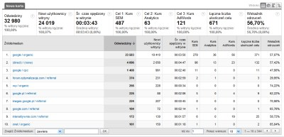 raport celu analytics Raporty niestandardowe w Google Analytics