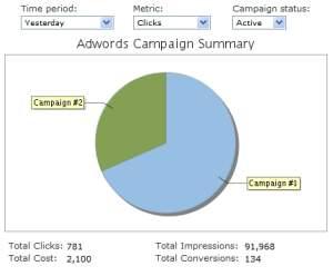 Gadżety Youcalc - efektywność kampanii Google AdWords na wykresie kołowym