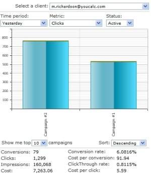Gadżety Youcalc - efektywność kampanii w Moim Centrum Klienta Google AdWords