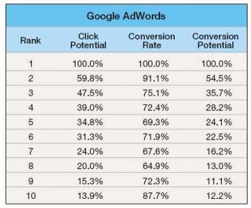 Prawdopodobieństwo konwersji w Google AdWords