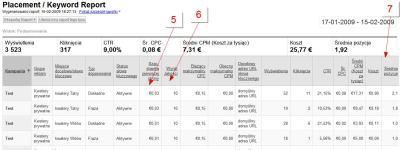 raport adwords 2 7 podstawowych wskaźników optymalizacji kampanii Google AdWords