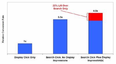 Wpływ wyszukiwarki i display w ilość konwersji