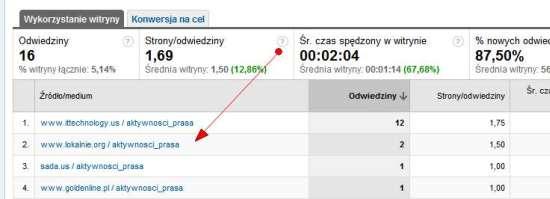 Śledzenie aktywności PR w Google Analytics