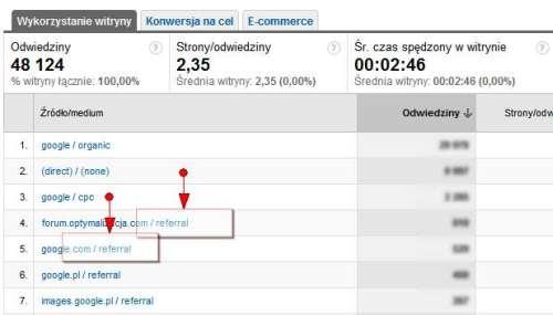 Śledzenie stron odsyłających w Google Analytics