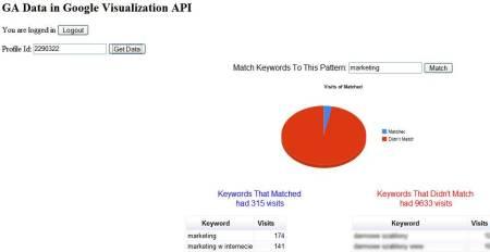 api dane google analytics 2 API Google Analytics
