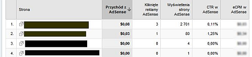 przychod adsense Uzyskuj wyższe przychody z AdSense za pomocą Google Analytics