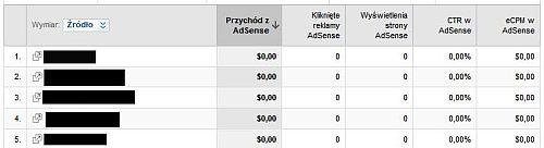 skierowania adsense Uzyskuj wyższe przychody z AdSense za pomocą Google Analytics