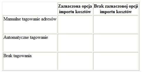 Przedstawienie kwestii Google Analytics i AdWords w formie tabeli