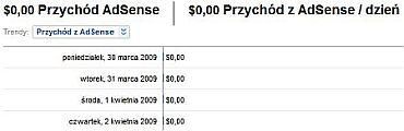 trendy adsense Uzyskuj wyższe przychody z AdSense za pomocą Google Analytics