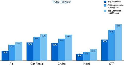 badanie klikniecia 2 Promocja marki w wyszukiwaniu   badanie OTX i Google