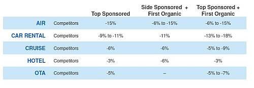 badanie konkurenci 2 Promocja marki w wyszukiwaniu   badanie OTX i Google