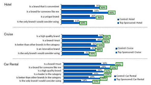badanie opinie 2 Promocja marki w wyszukiwaniu   badanie OTX i Google