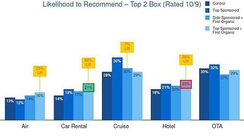badanie rekomendacje 2 Promocja marki w wyszukiwaniu   badanie OTX i Google