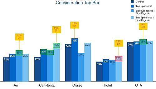 Badanie OTX i Google poświęcone promocji marki w wyszukiwaniu
