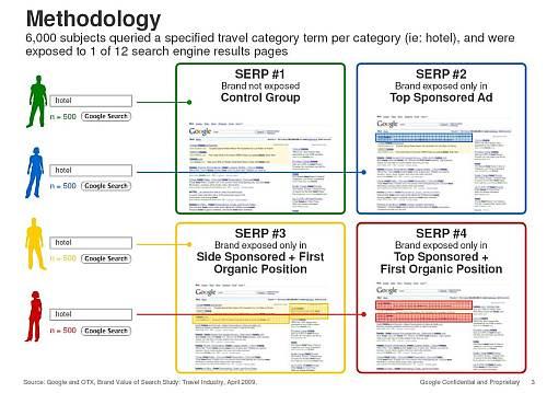 metodologia badanie 2 Promocja marki w wyszukiwaniu   badanie OTX i Google