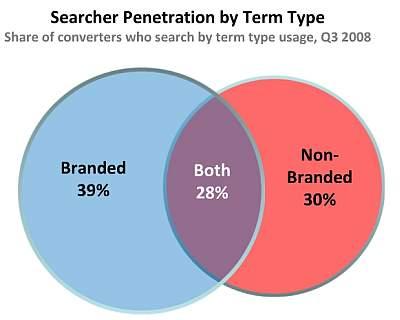 Znaczenie brandowych i pozabrandowych słów kluczowych w poszukiwaniu wiedzy dla segmentu Uroda