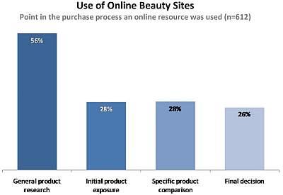 Wykorzystywanie zasobów internetowych w ciągu procesu zakupowego konsumentów z segmentu Uroda