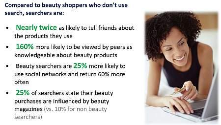 Wpływ wyszukiwarki na częstość zakupu konsumentów dla segmentu Uroda
